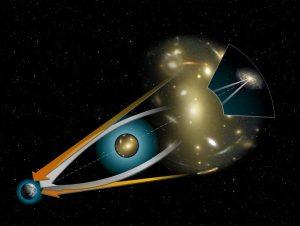 Esquema de un lente gravitacional.
