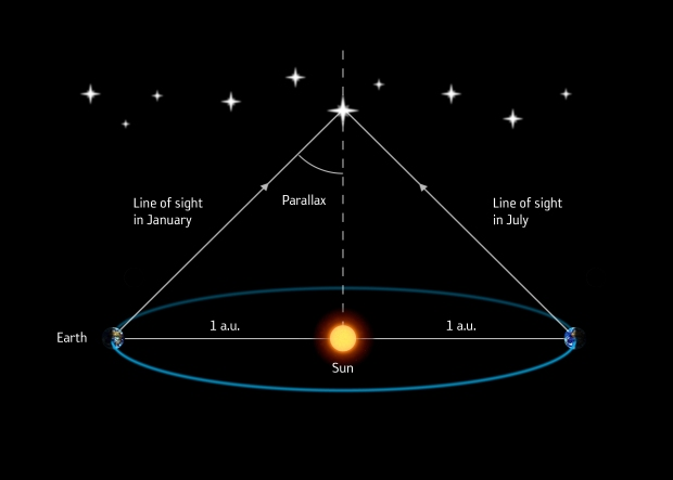 The_parallax_method_of_measuring_a_star_s_distance