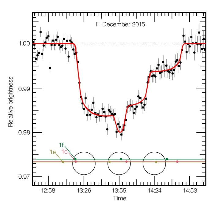 VLT observations of the light curve of TRAPPIST-1 during the tri
